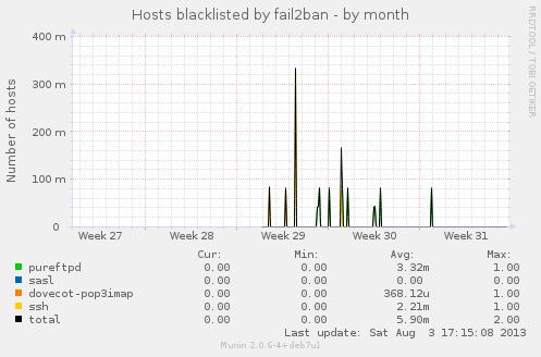 fail2ban-month