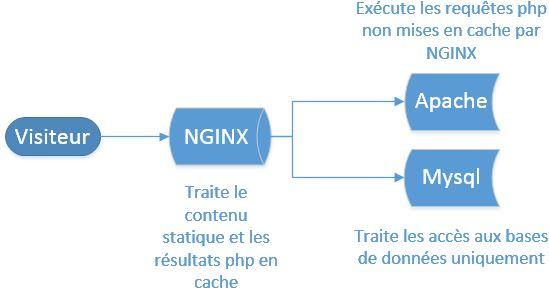 Installation-d-un Reverse-Proxy-Nginx-03