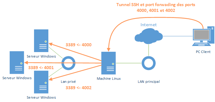 PuTTY-port-forwarding-tunnel-ssh-00