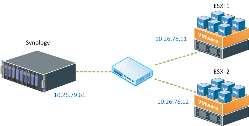 partage-nfs-synology-vmware-00