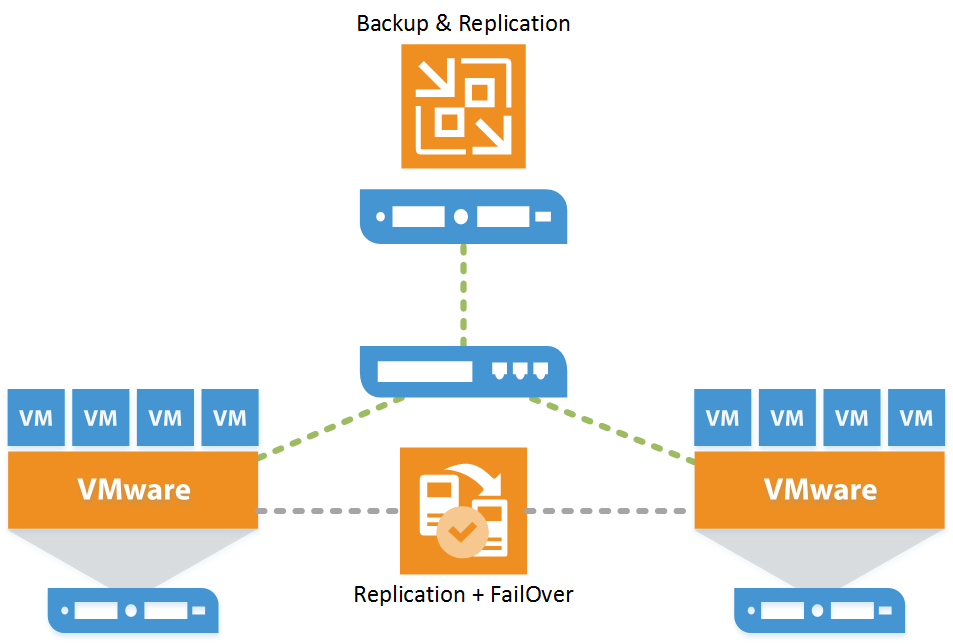 replication-failover-veeam-00